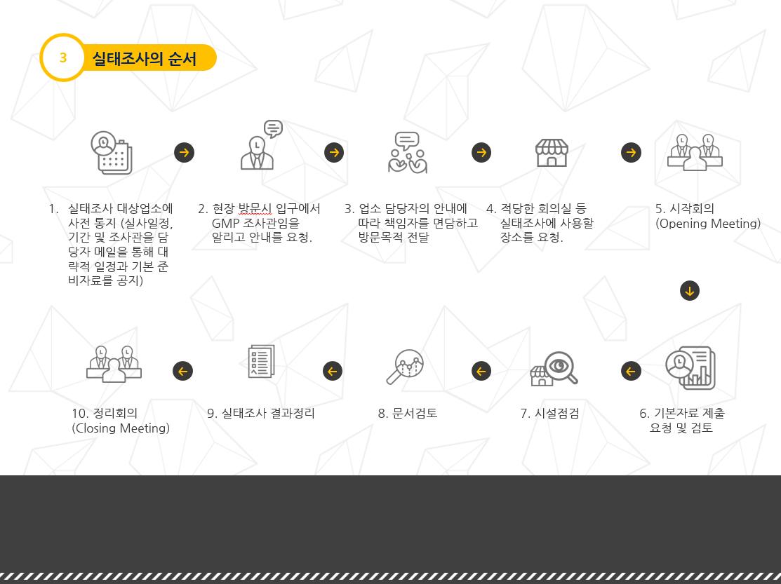 2015 식품의약품안전처_BIOGMP실사매뉴얼